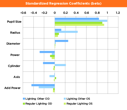 This graph depicts factors associated with the size of the peripheral zone diameter (average R2=.75). In regular lighting, pupil size was the primary factor impacting the size of the peripheral zone. When the lighting conditions were altered, add power also affected the size of the peripheral zone.