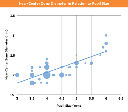 This graph predicts multifocal contact lens near-center zone diameter in relation to pupil size.