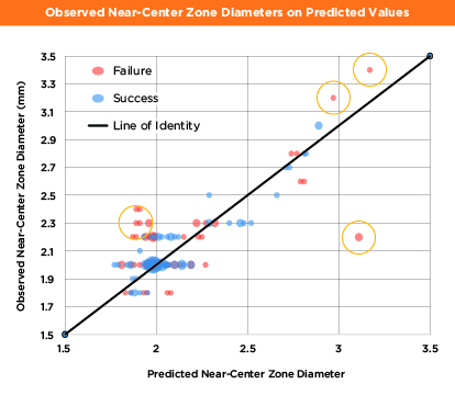 This graph illustrates the relationship between the predicted model and the observed near-center zone diameter values. It features a Jitter plot of all observed near-center zone diameters on predicted values. The Wilcoxon test of success on the absolute value of the residuals was significant at p = .002. Absolute residuals were tested because of the distribution of errors above and below the line of identity, which is drawn through the center of the graph. The Wilcoxon test used only samples not included in developing the model