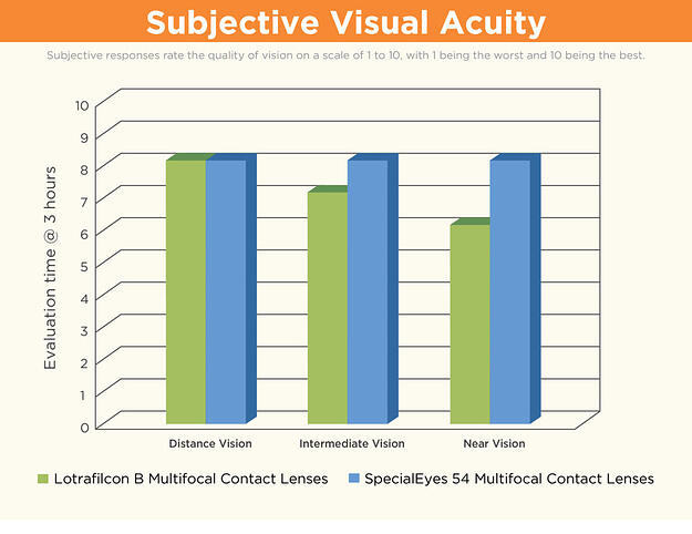 Lotrafilcon B Vs. SpecialEyes Soft Multifocal Contact Lenses